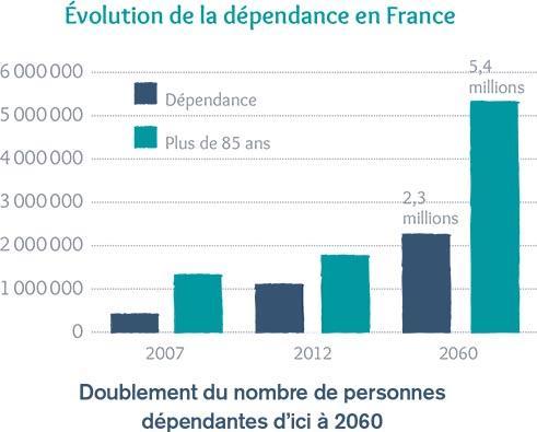 Évolution de la dépendance en France