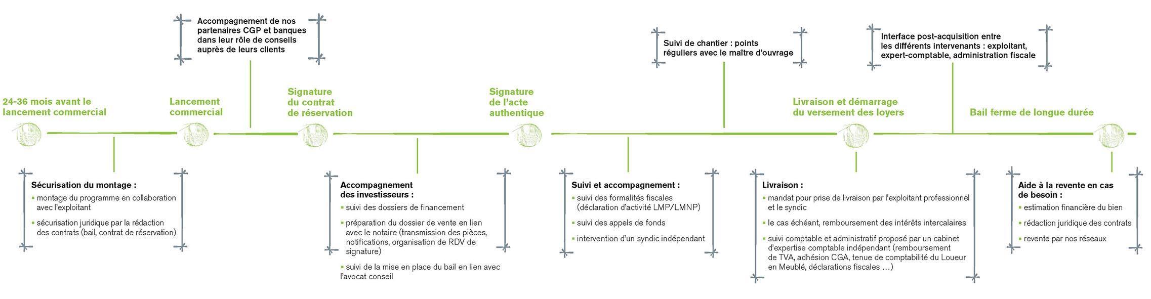 Location Meublée - Accompagnement de Fidexi