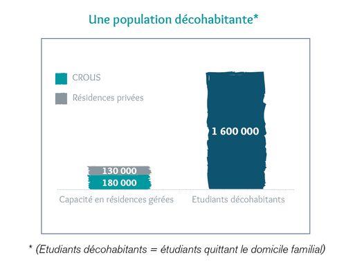 fidexi-location-meublee-evolution-pop-etudiante-decohabitante