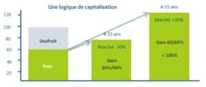 La Nue-propriété par Fidexi, une logique de capitalisation