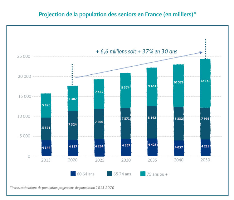 Fidexi-location-meublee-Projection-population-des-seniors-en-France